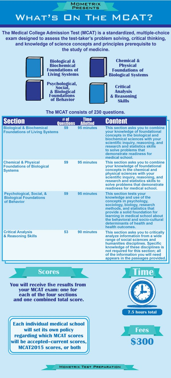 MCAT test blueprint and breakdown