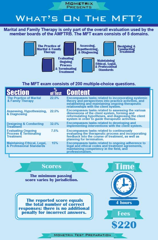 MFT test blueprint and breakdown