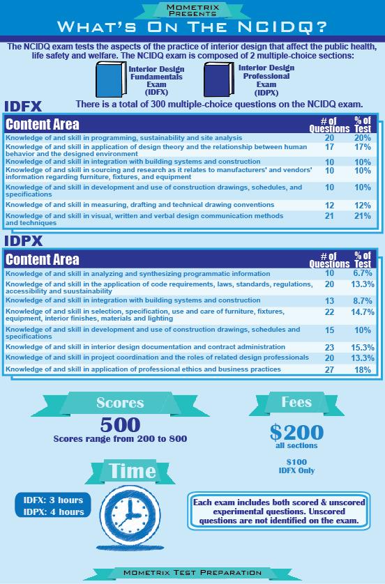 Ncidq study guide free ncidq practice test for Interior design exam questions